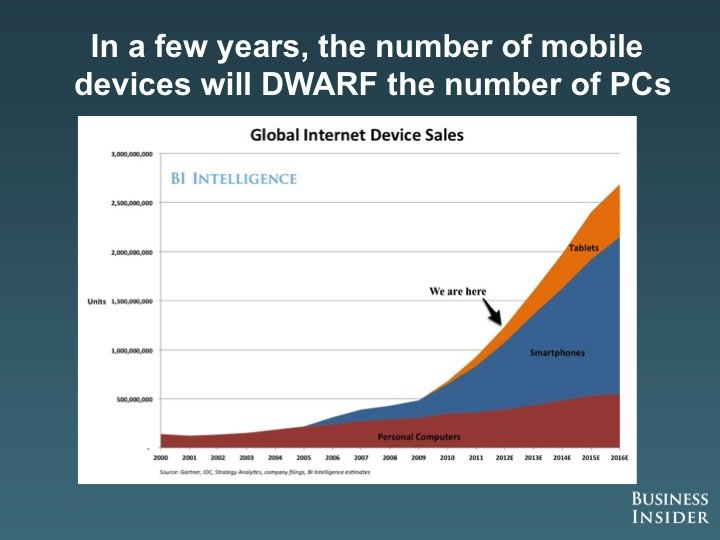 In a few years the number of mobile devices will DWARF the number of PCs