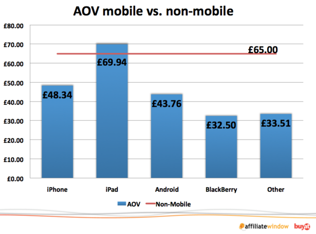 aov_-_mobile_vs_non-mobile
