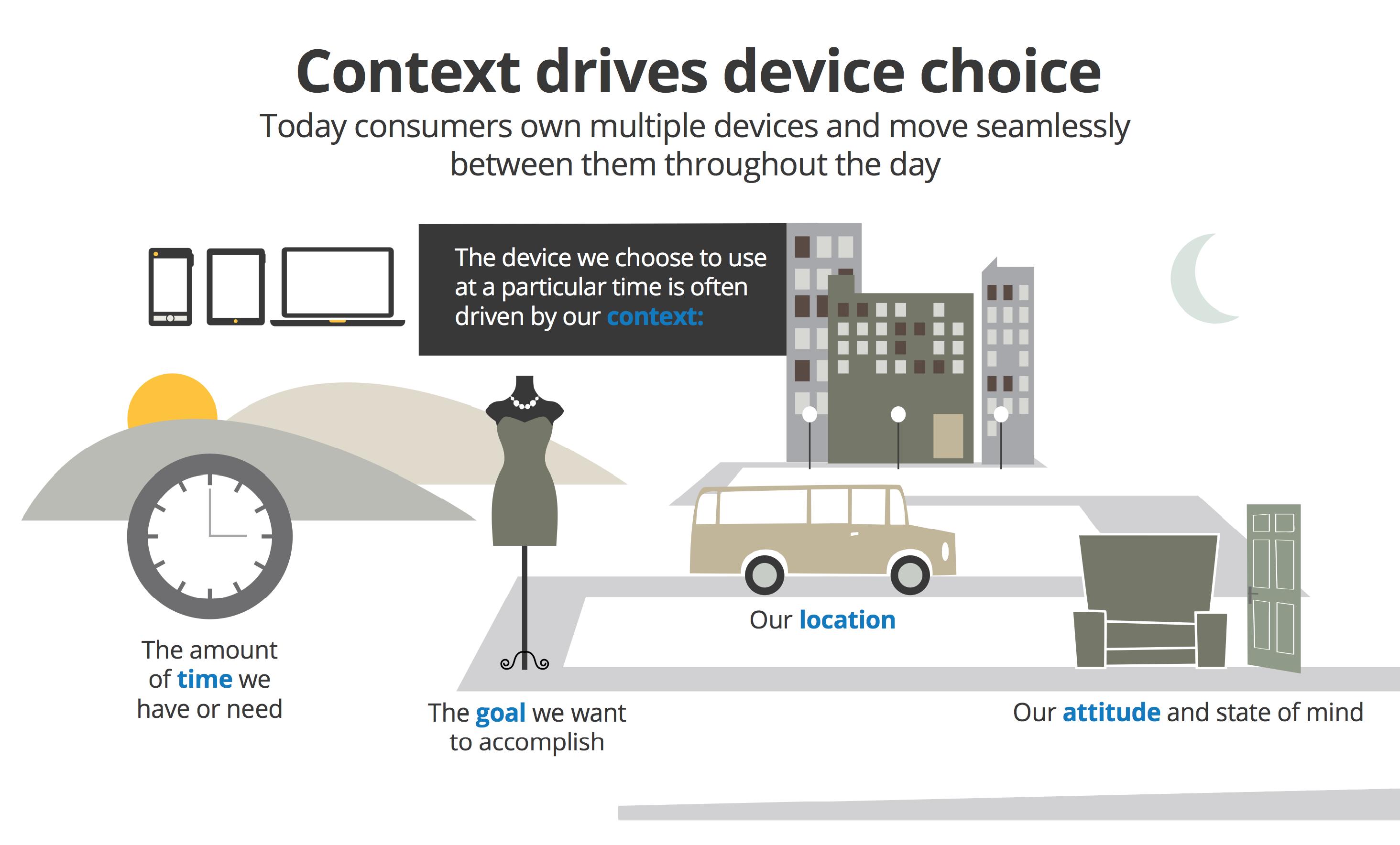 Context drives device choice