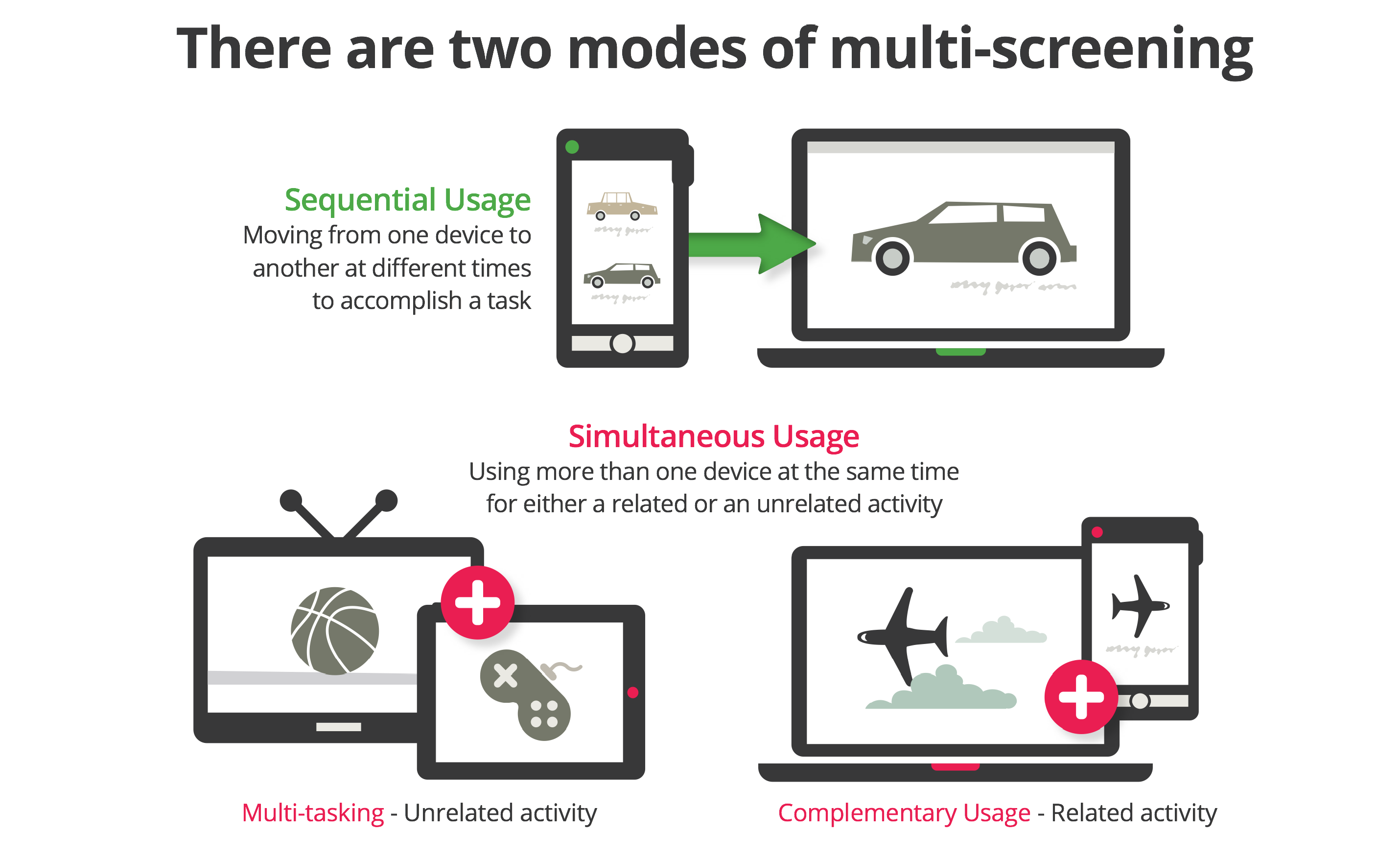There are two modes of multi screening