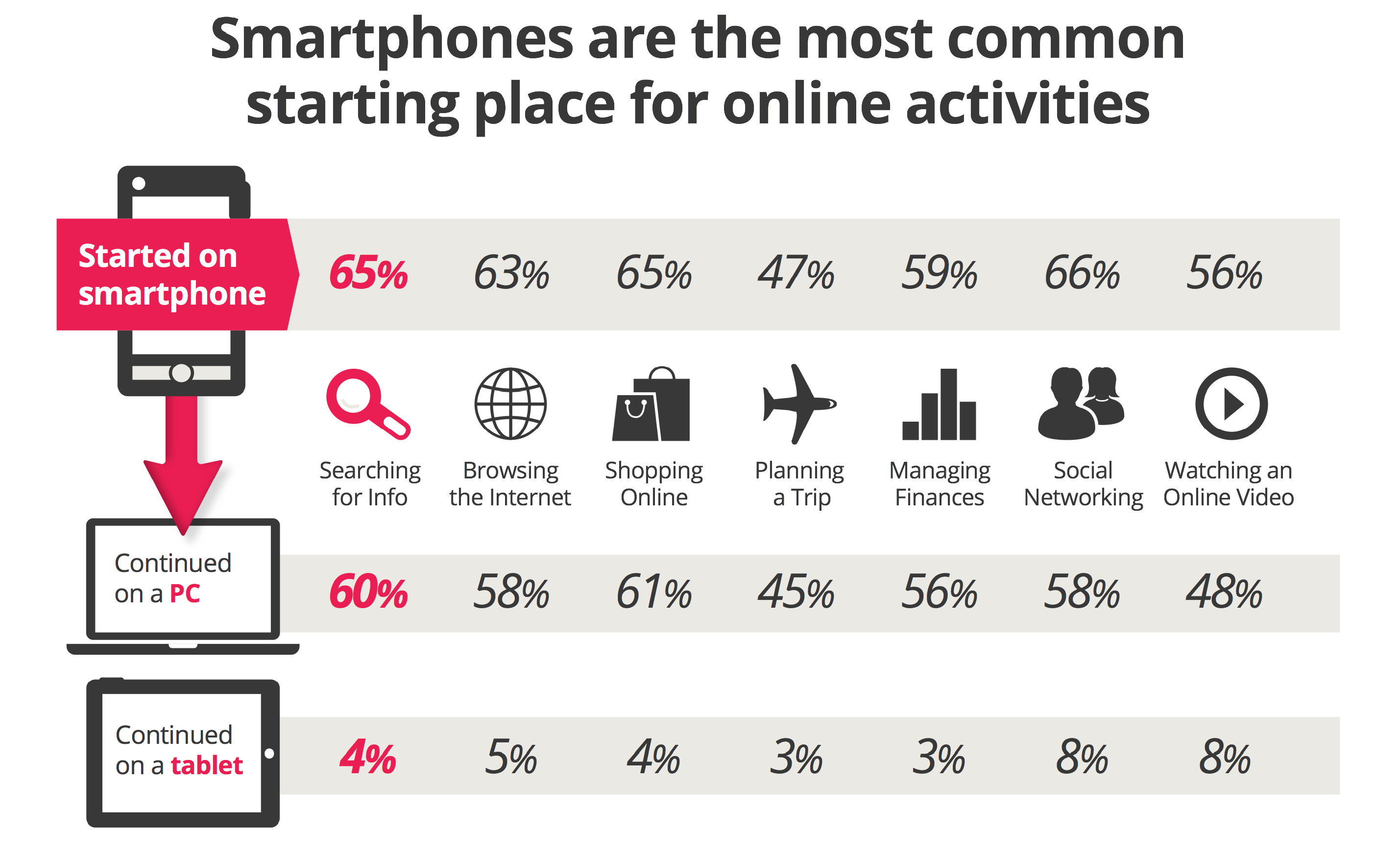 Smartphones are the most common starting place for online activities
