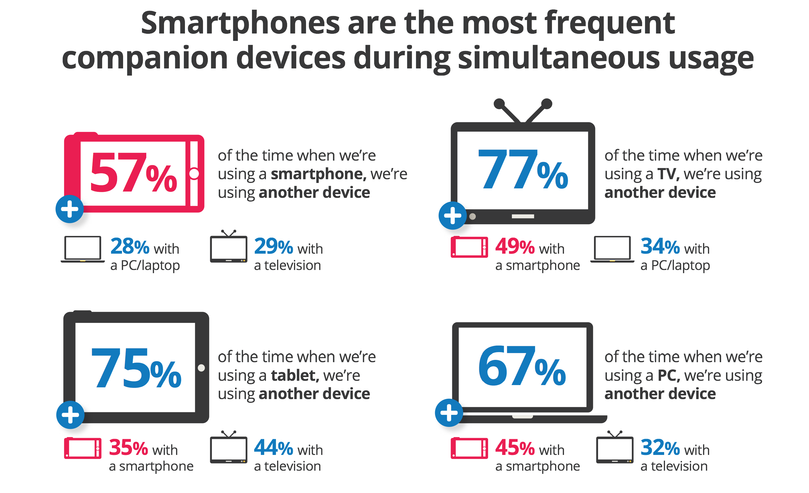 Smartphones are the most frequent companion devices during simultaneous usage
