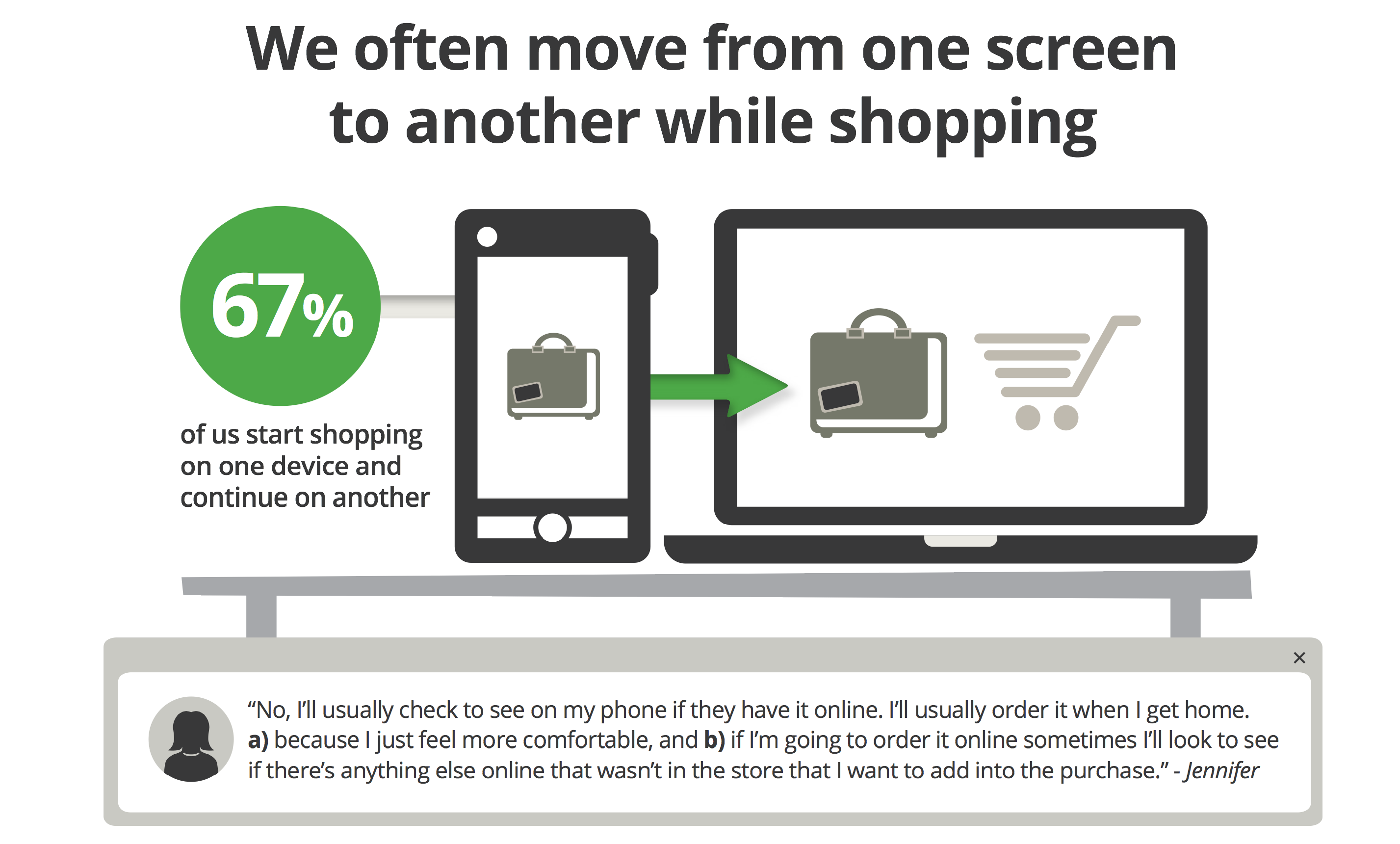We often move from one screen to another when shopping