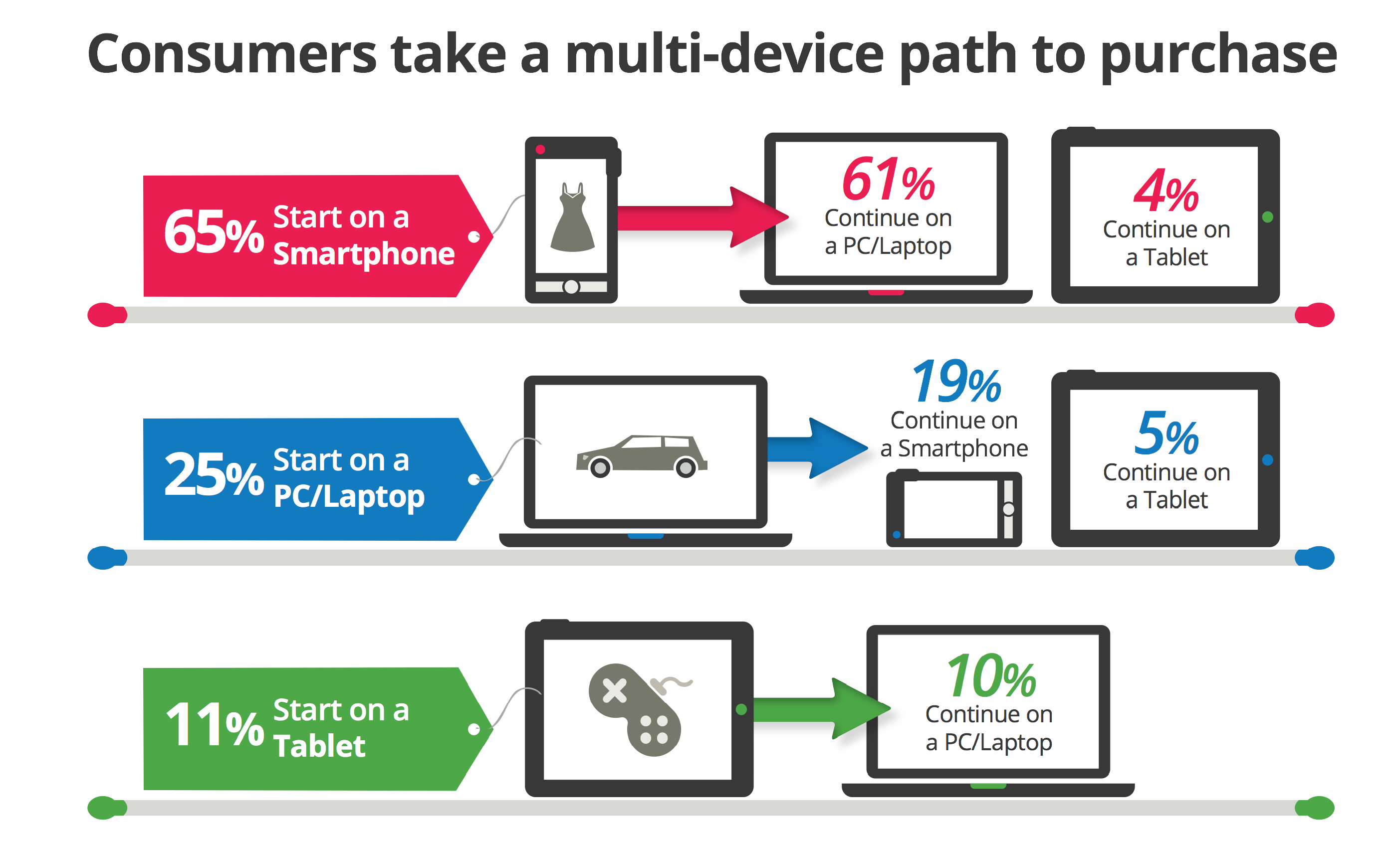 Consumers take a multi-device path to purchase
