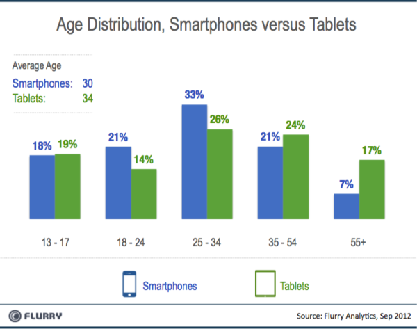 Smartpones vs Tablets Age Distribution