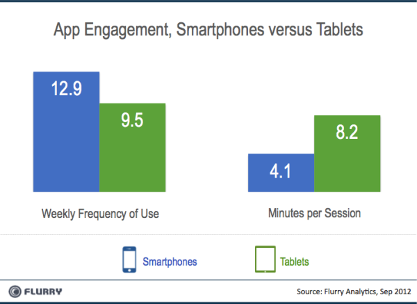 Smartphones vs Tablets App Engagement