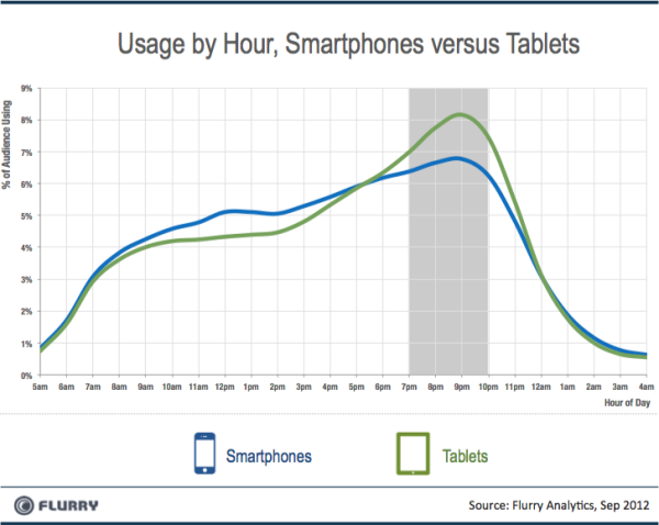 Smartpones vs Tablets Usage by Hour