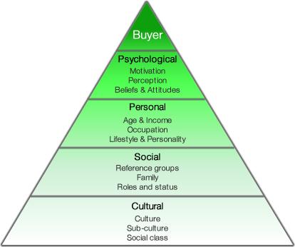 Psychological needs of buyers