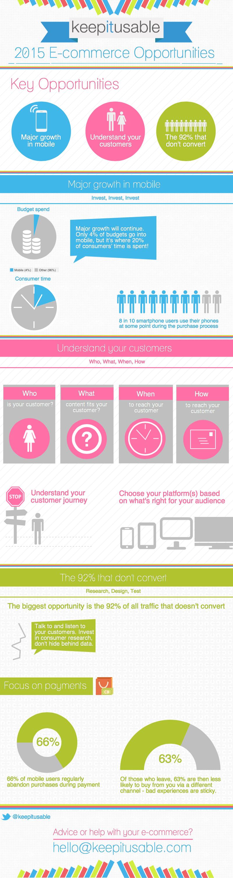 Ecommerce-infographic-2015