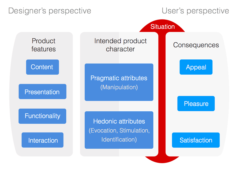 Designer's and User's perspectives