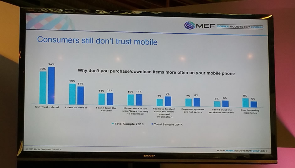 Customers still don't trust mobile