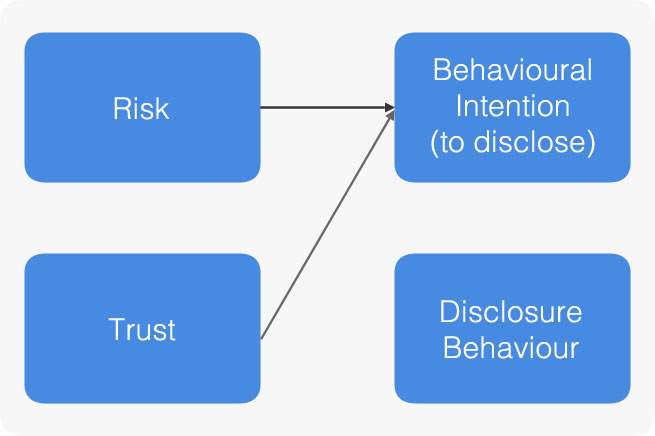 Conceptual Model of Disclosure