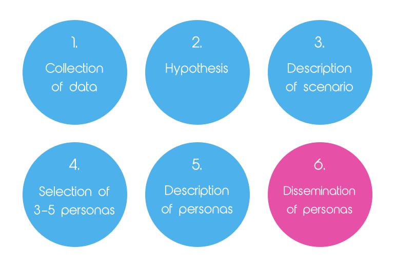 Personas design process