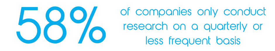 58% of companies only conduct research on a quarterly or less frequent basis