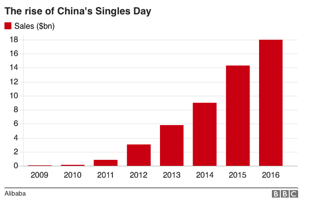 chinas_singles_day