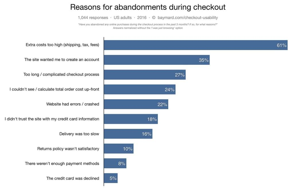 UX Checkout Abandonment Conversion