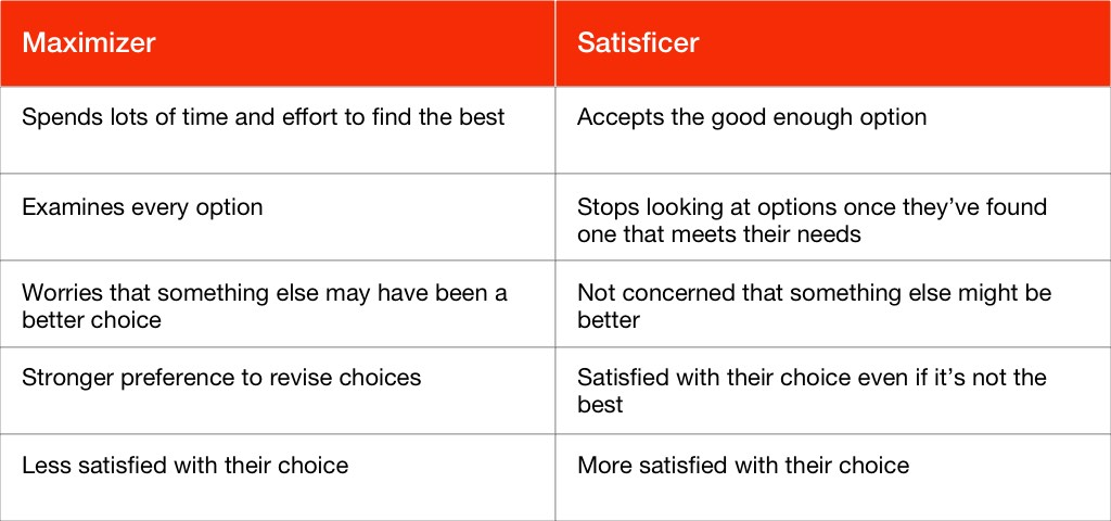 Maximizer vs Satisficer